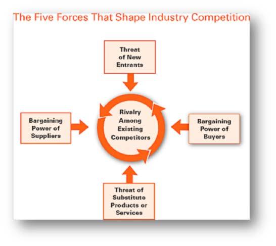 five factors