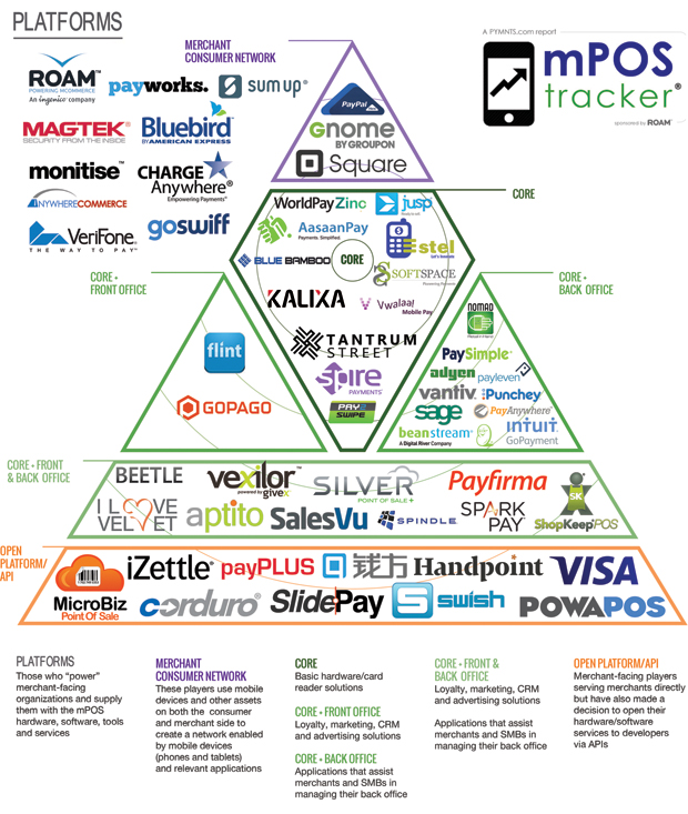 mPOS Tracker Pyramid_May_June_14