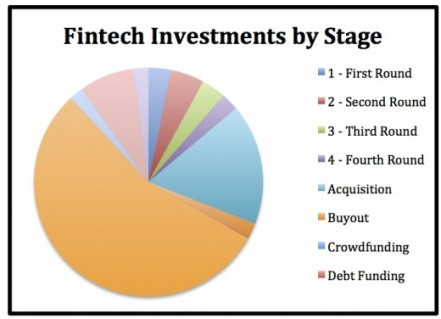 Fintech investments by stage 520x376
