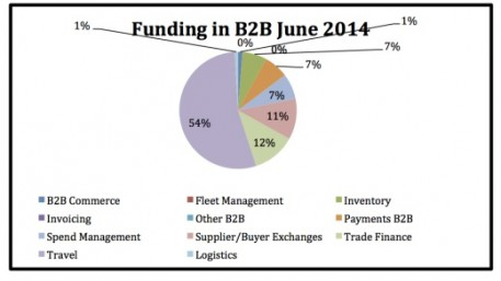 Funding in b2b June 2014 520x293