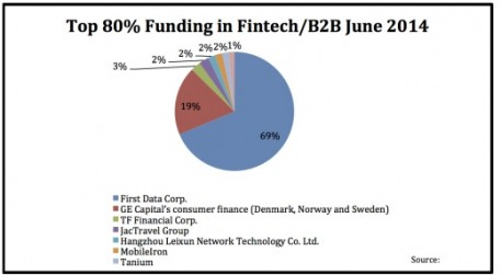 top 80 funding in fintech b2b june 2014 520x286