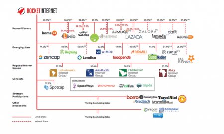 Rocket Internet holdings