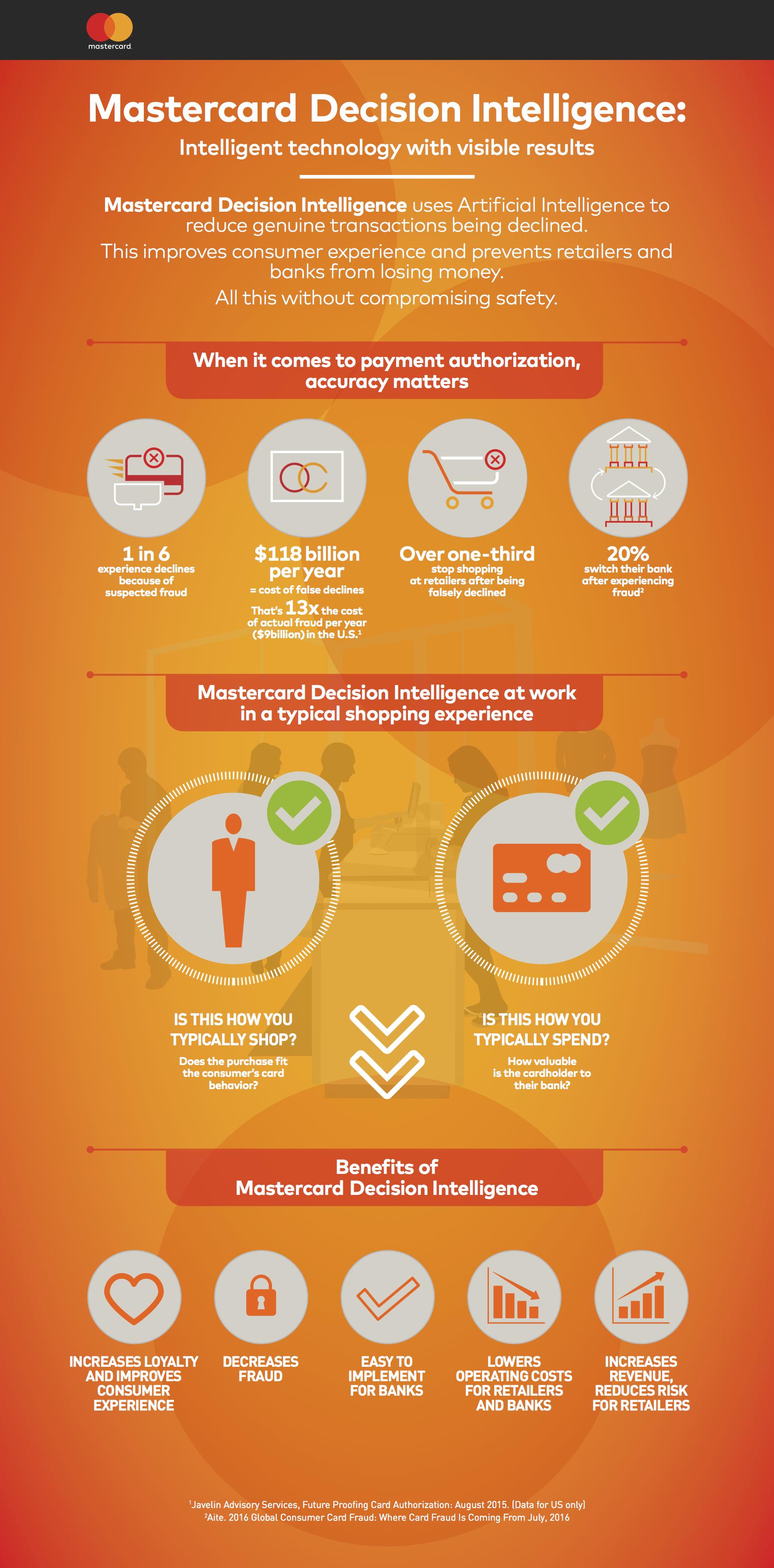 mastercard-decision-intel-infographic-v-6_1-1